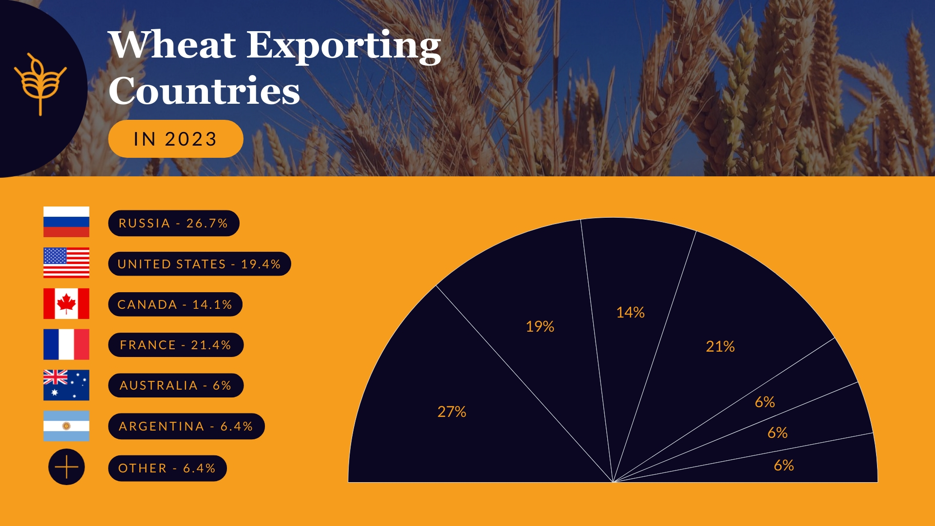 Wheat Exporting Countries Pie Chart Template