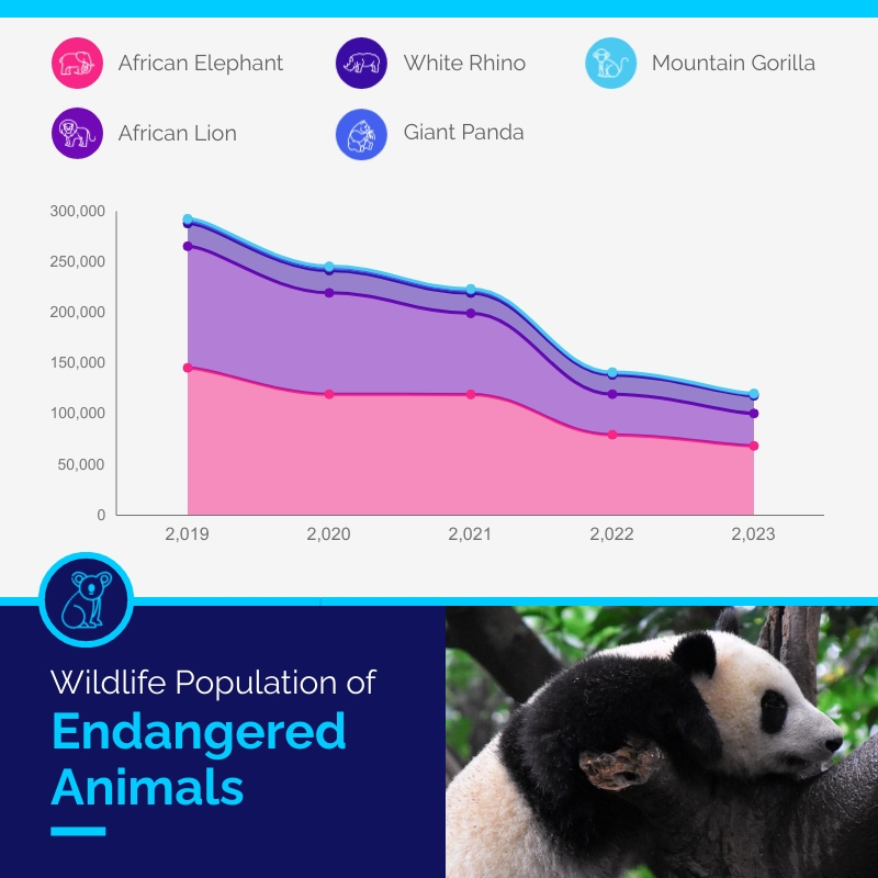 Wildlife Population of Endangered Animals - Area Chart Template