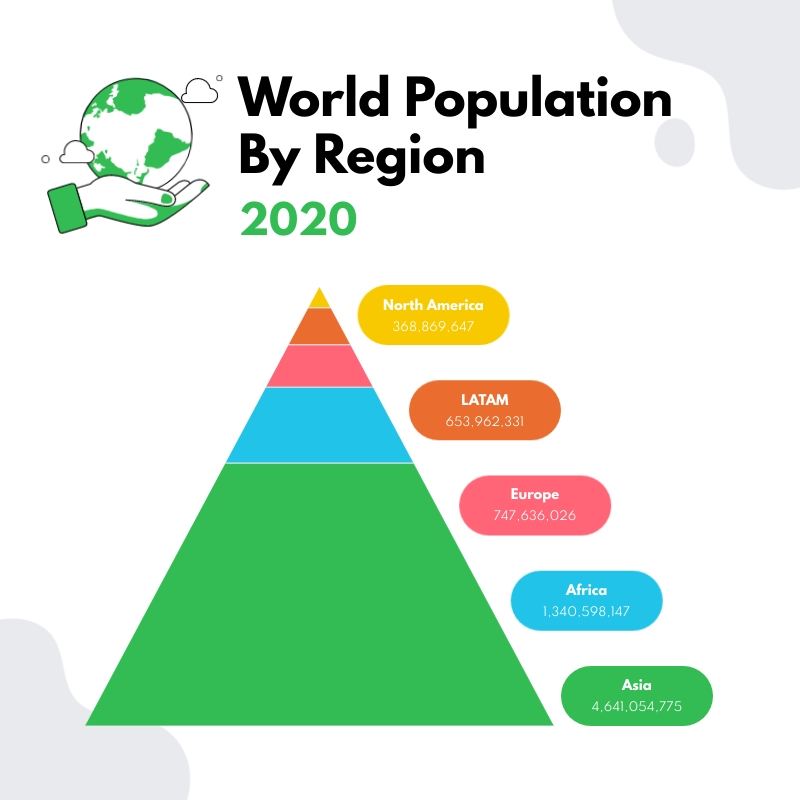 World Population by Region Pyramid Chart Square Template