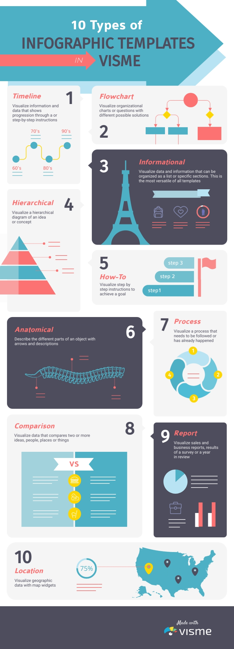 10 Types of Infographic Templates in Visme Infographic