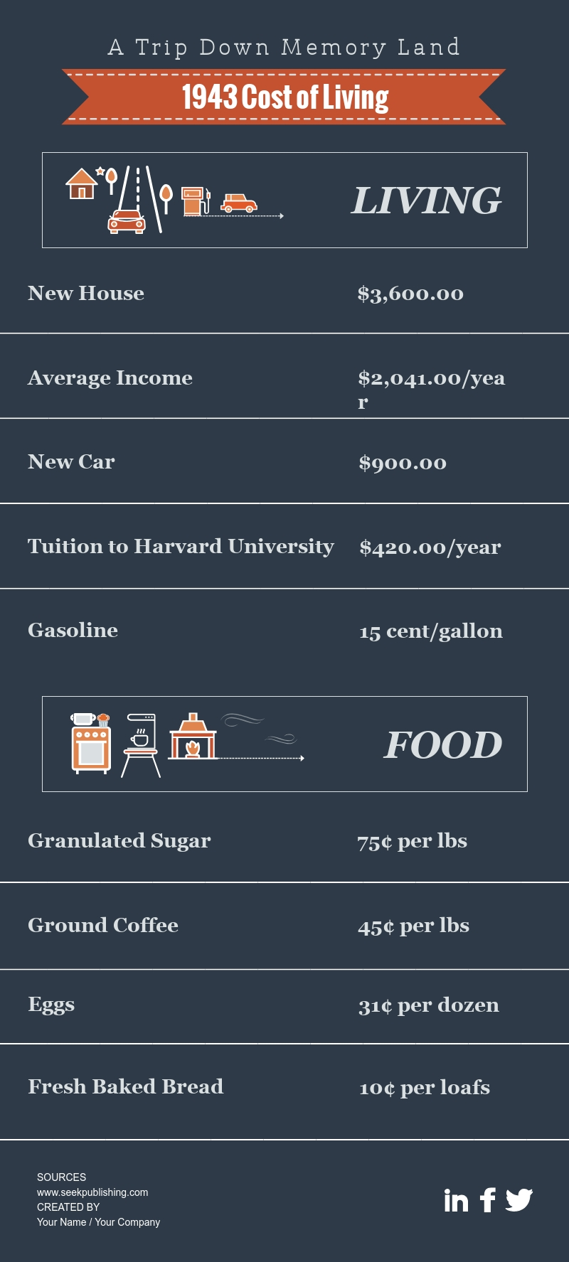 Cost of Living - Infographic Template