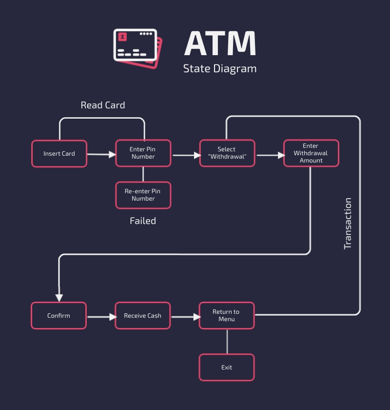 ATM State Diagram Template