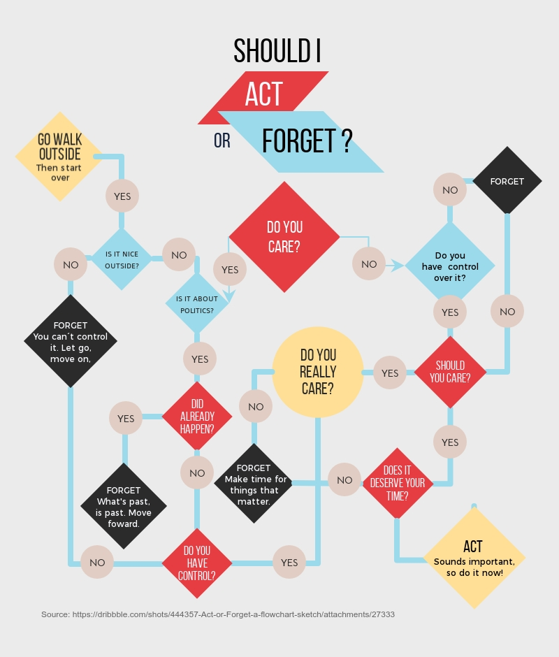 Act or Forget Flowchart Template