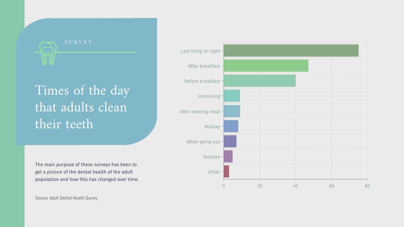 Adults Clean Their Teeth Bar Graph - Infographic Template