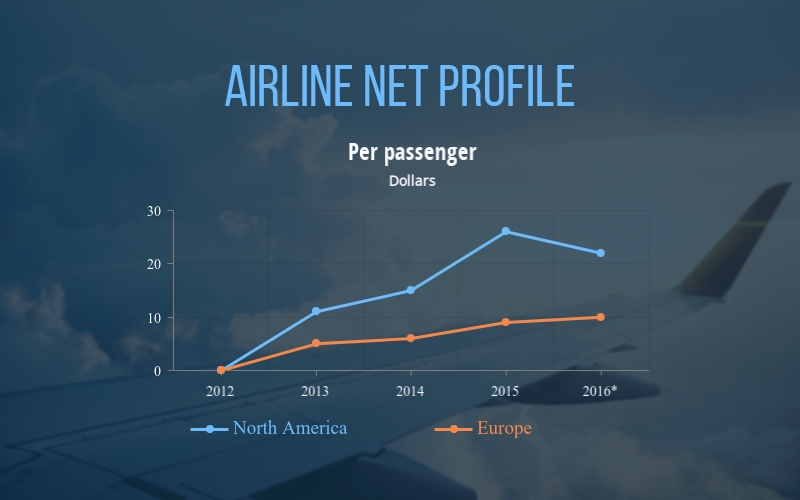 Airline Net Profile Line Graph - Infographic Template