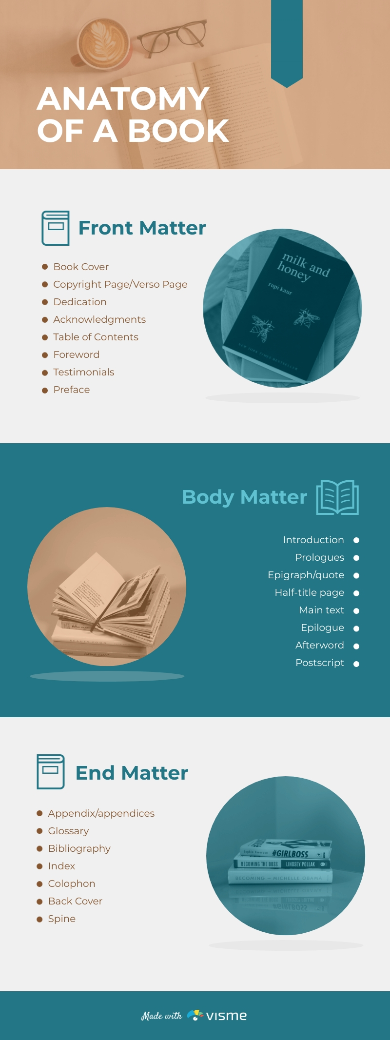 Anatomy of a Book - Infographic Template