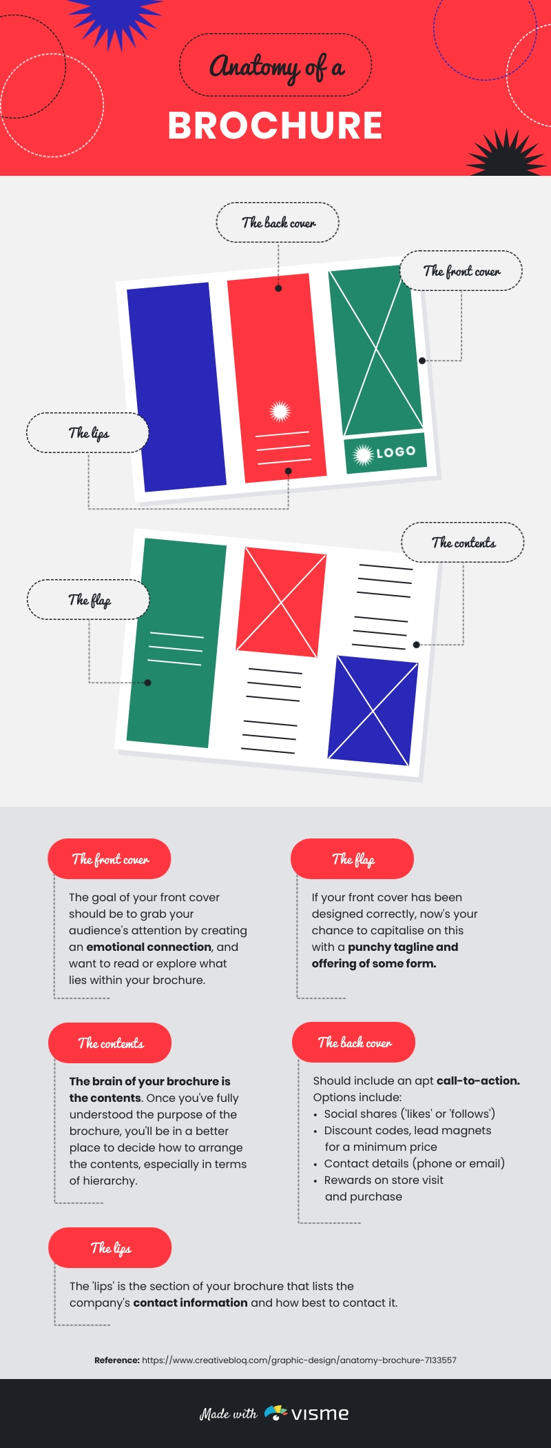Anatomy of a Brochure Infographic