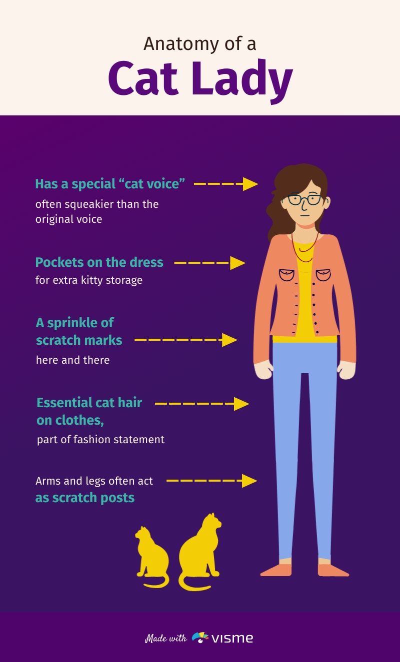 Anatomy of a Cat Lady - Infographic Template
