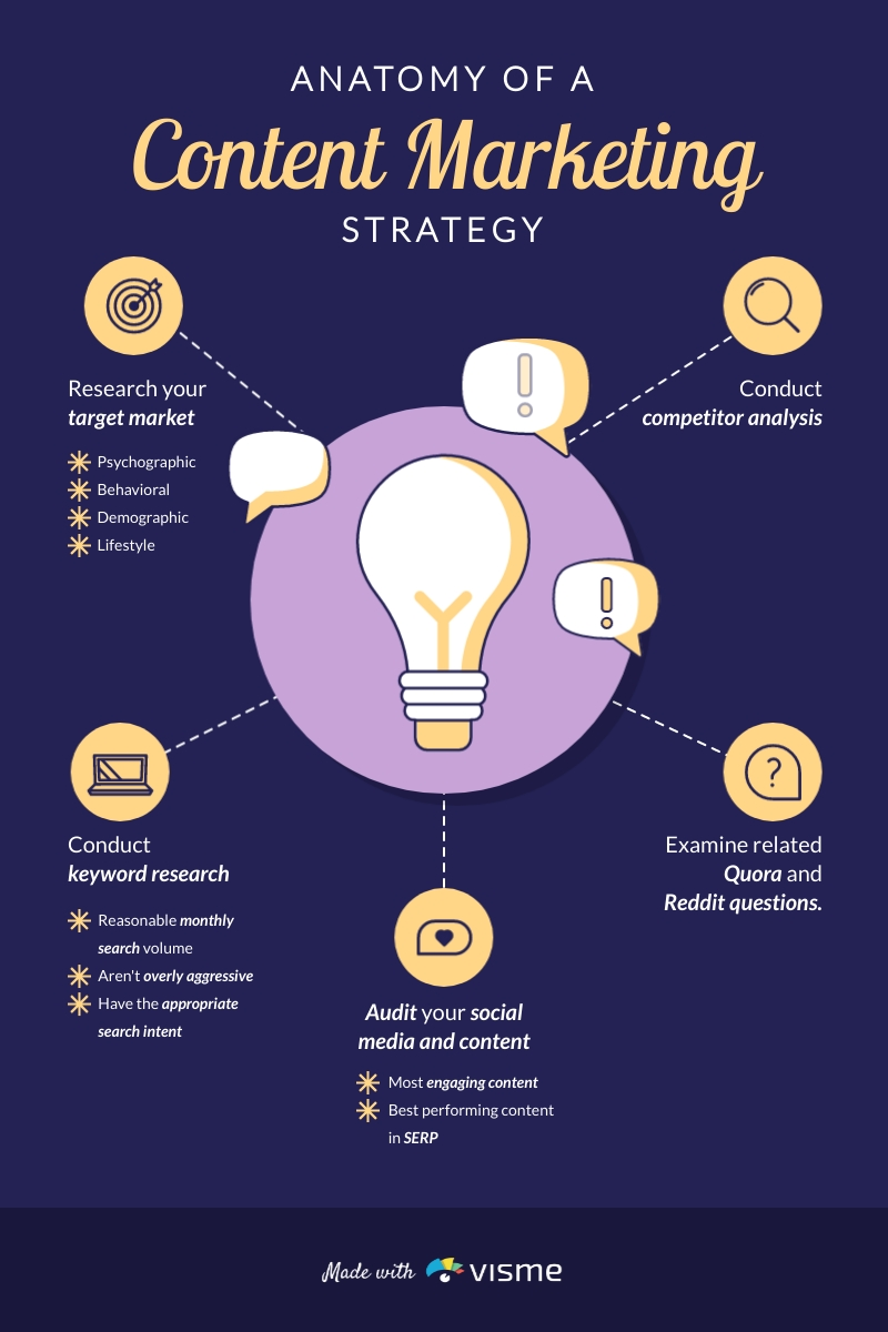 Anatomy of a Content Marketing Strategy - Infographic Template