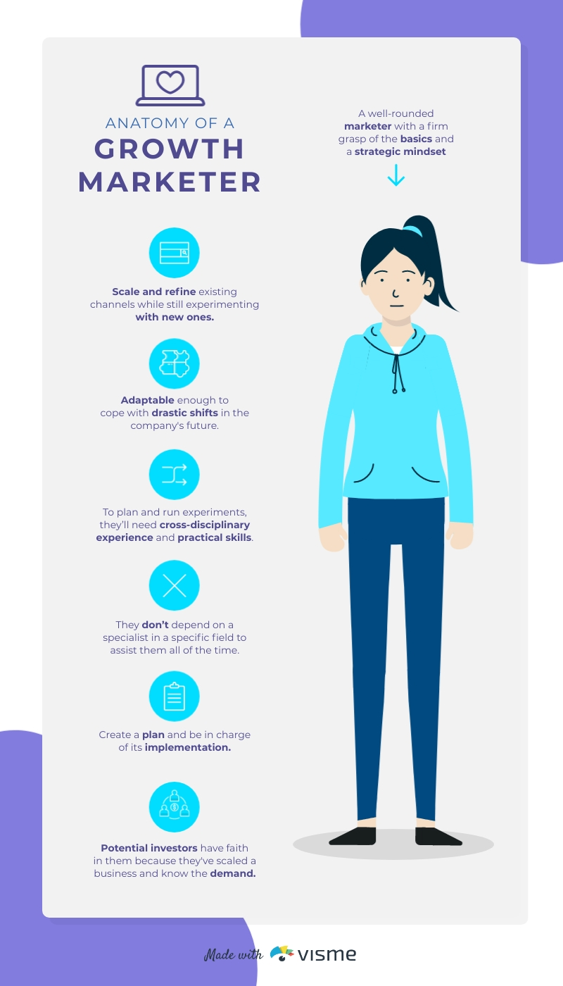 Anatomy of a Growth Marketer Infographic