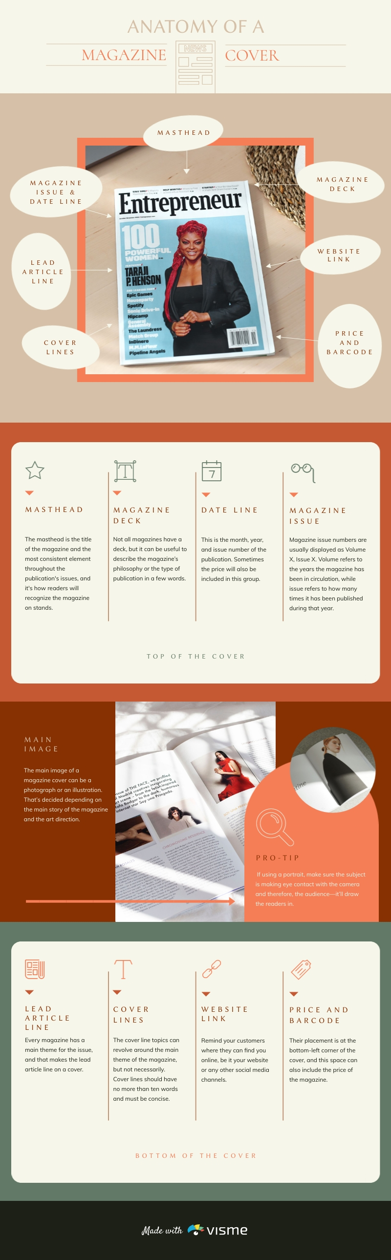 Anatomy of a Magazine Cover - Infographic Template