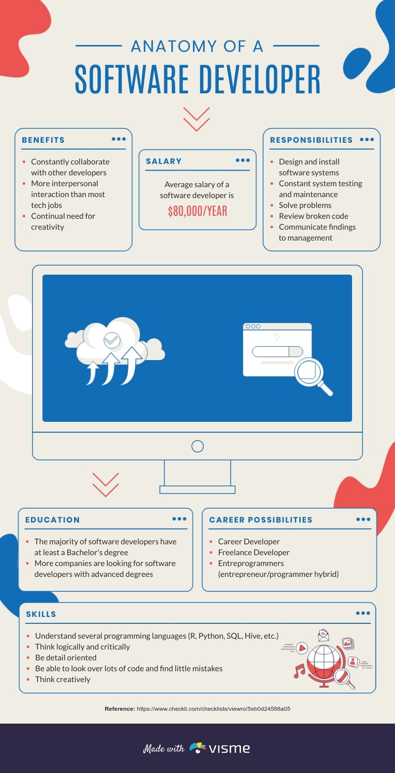 Anatomy of a Software Developer - Infographic Template
