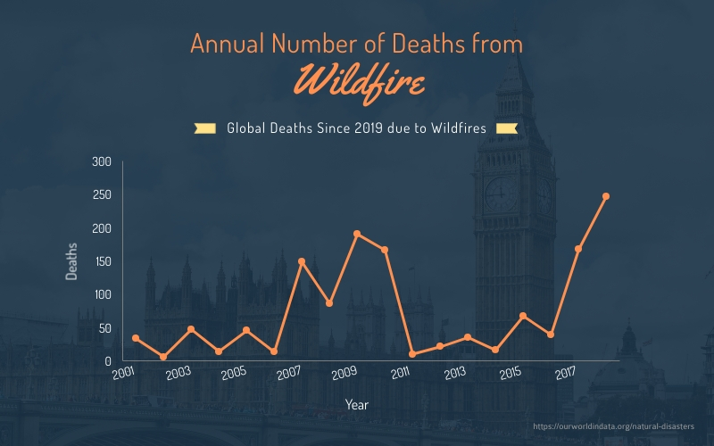 Annual Number of Deaths from Wildfire - Infographic Template