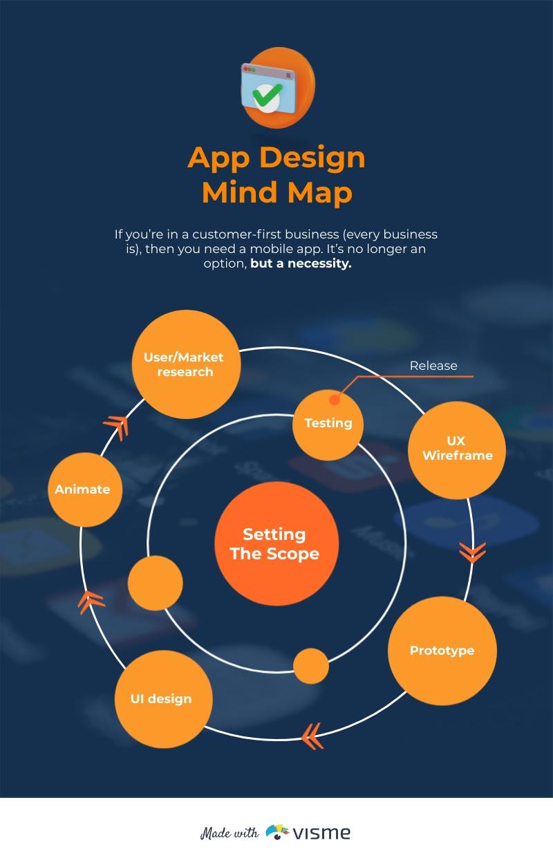 App Design Mind Map Template