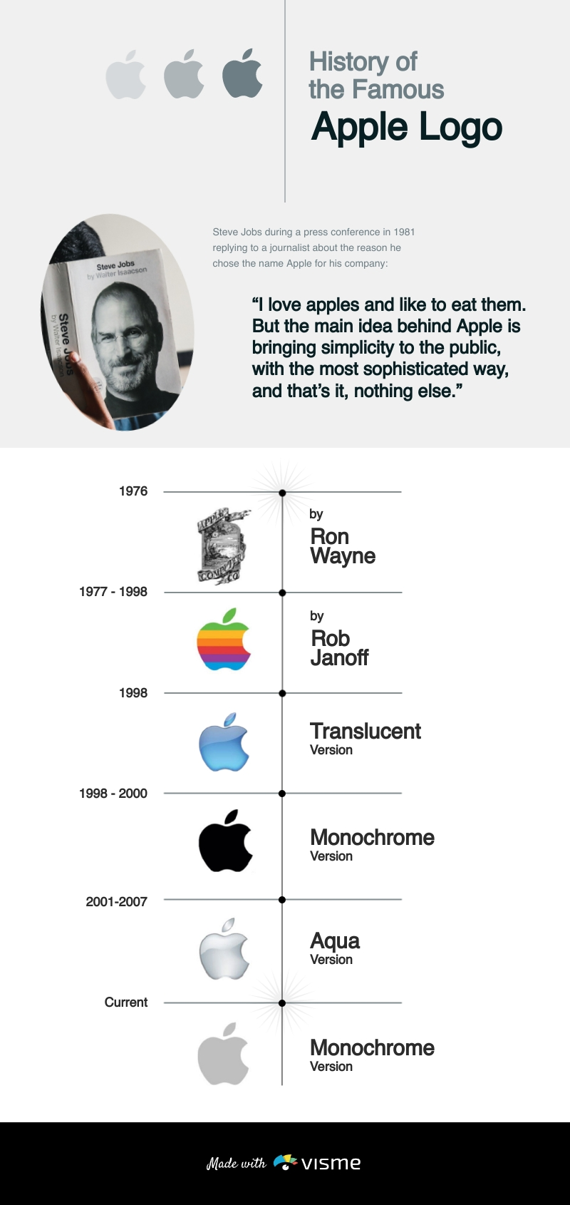 Apple Logo Timeline Infographic Template