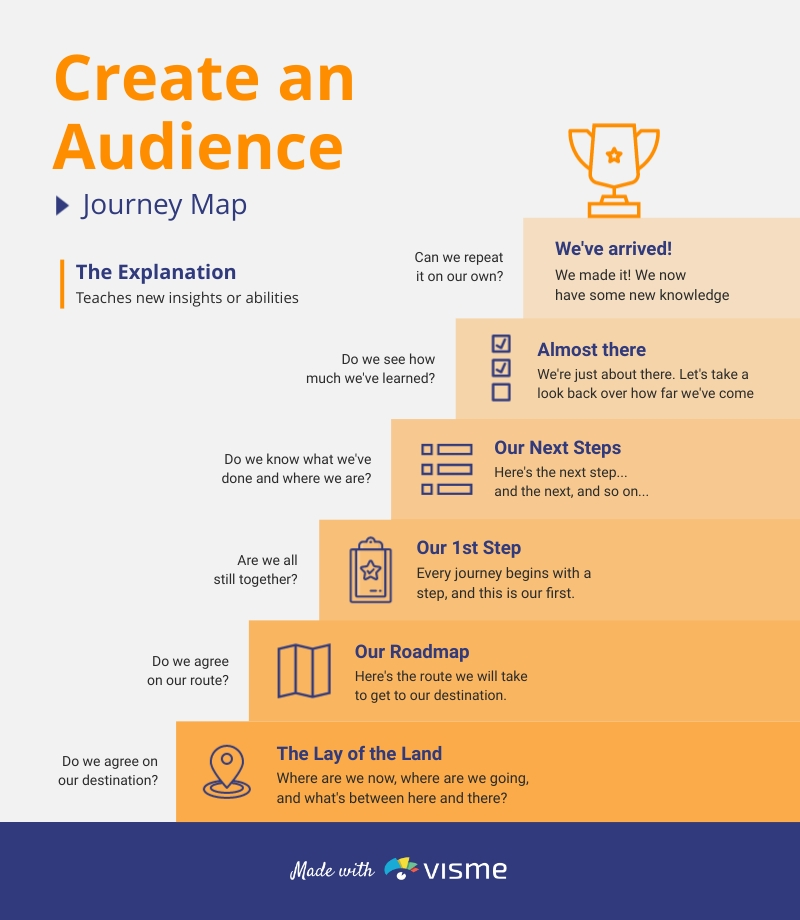Audience Journey Map Infographic Template
