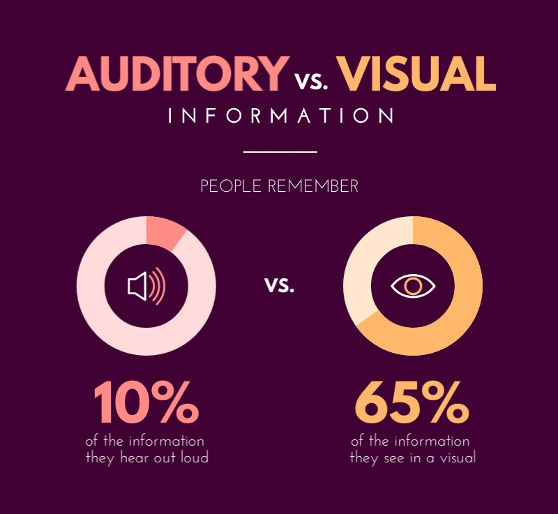 Auditory Visual Information - Infographic Template