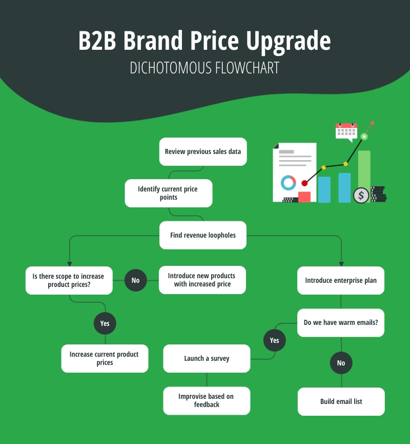 B2B Brand Price Upgrade Dichotomous Flowchart