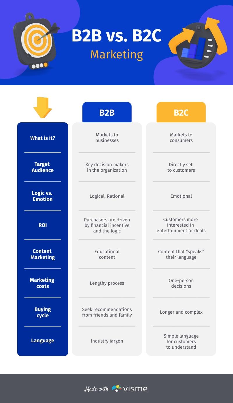 B2B vs B2C Marketing - Infographic Template