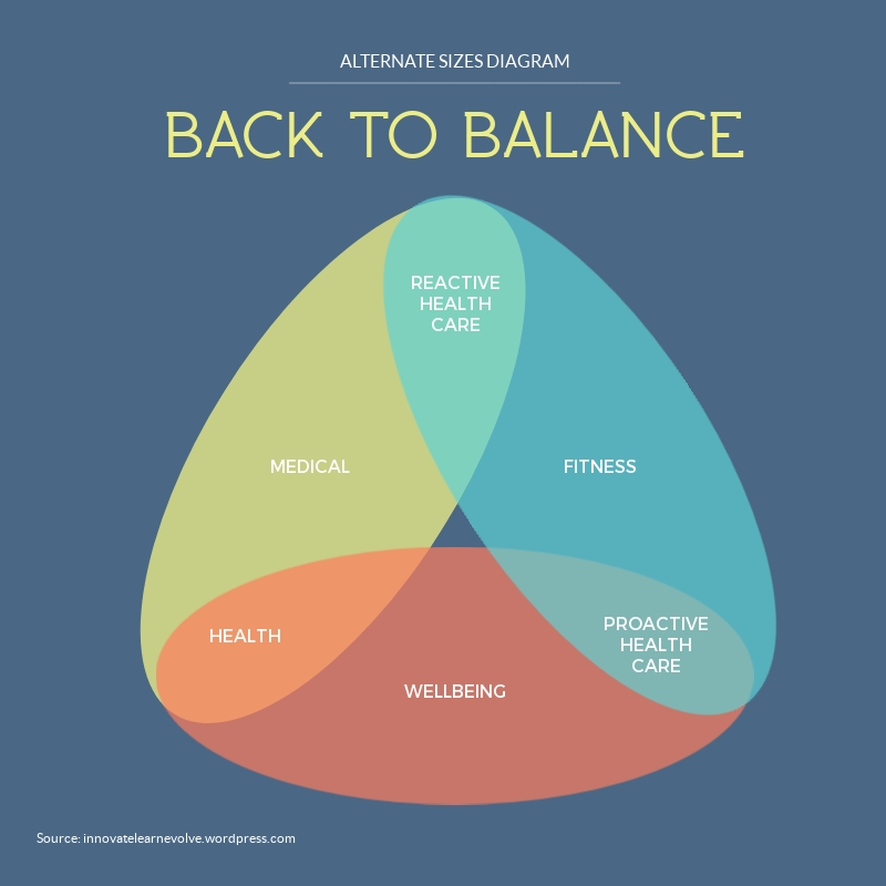 Back to Balance Venn Diagram Template