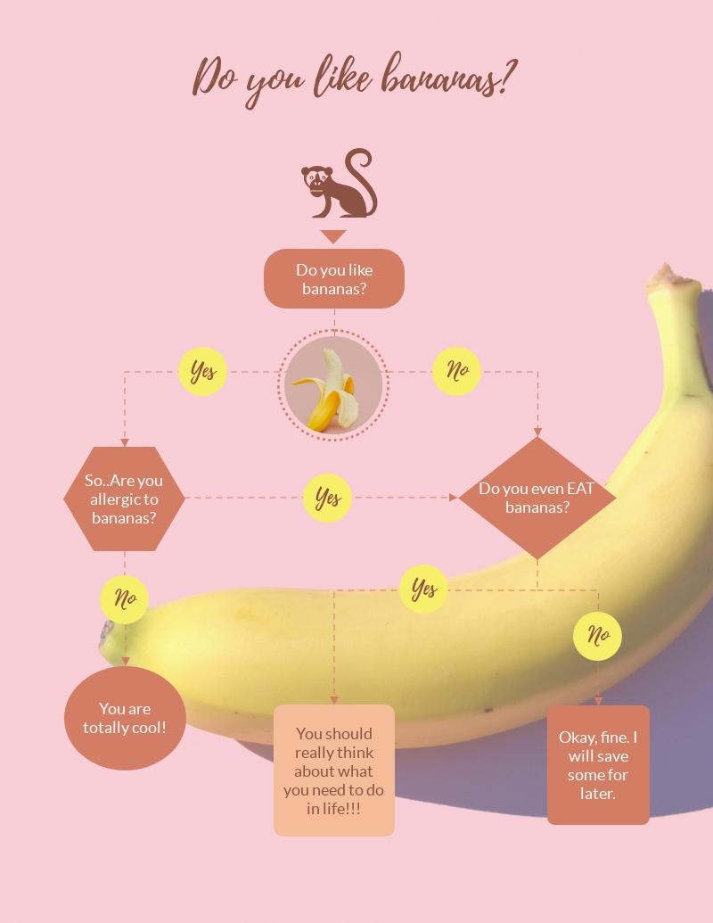 Bananas Flowchart - Infographic Template