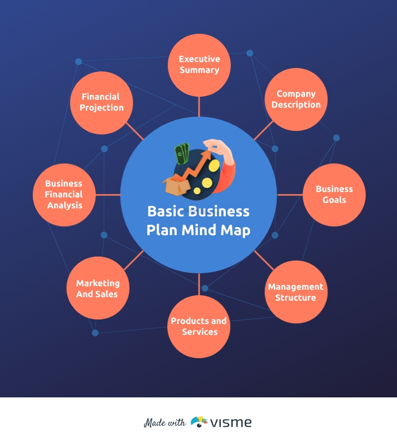 Basic Business Plan Mind Map Template