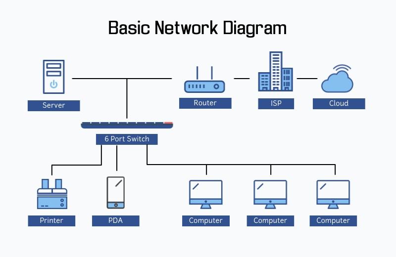 Basic - Network Diagram Template