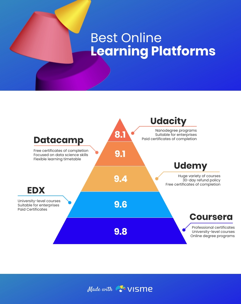 Best Online Learning Platforms - Infographic Template