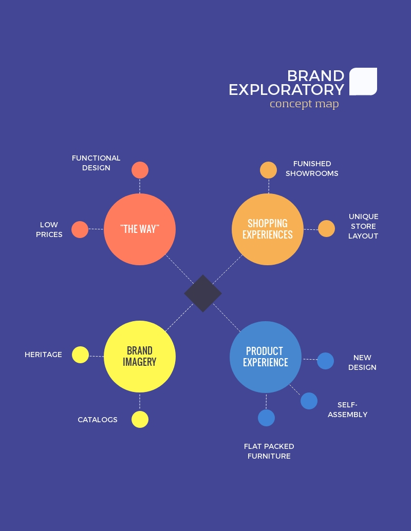 Brand Exploratory Concept Map - Infographic Template