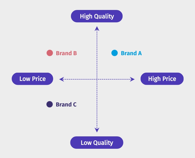 Brand Positioning Infographic Template