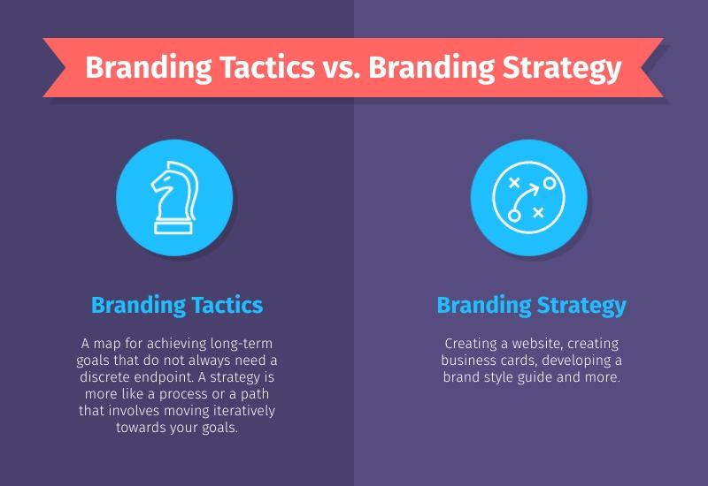 Branding Tactics vs. Branding Strategy Infographic Template