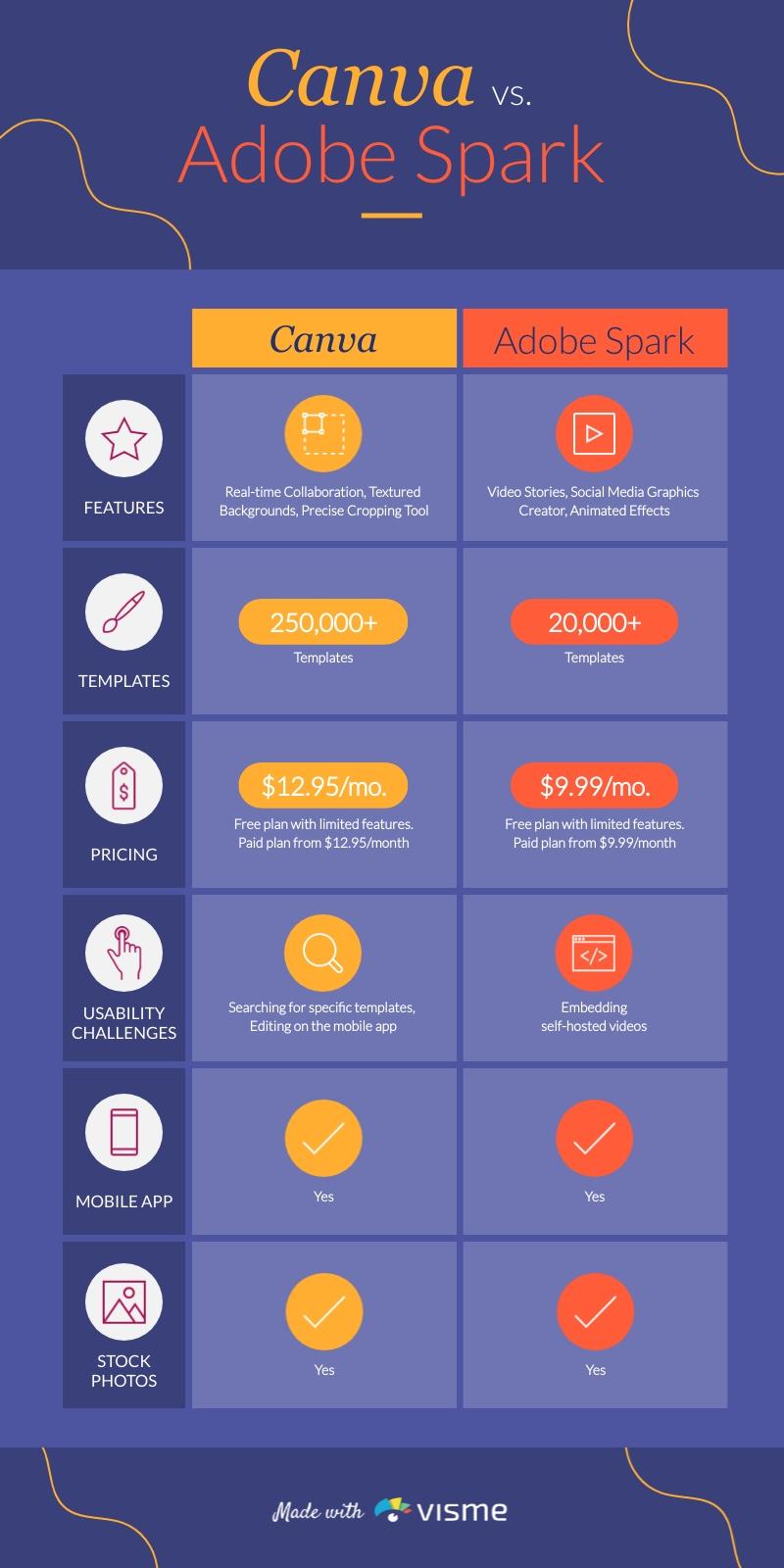 Canva Vs Adobe Spark Comparison Infographic Template