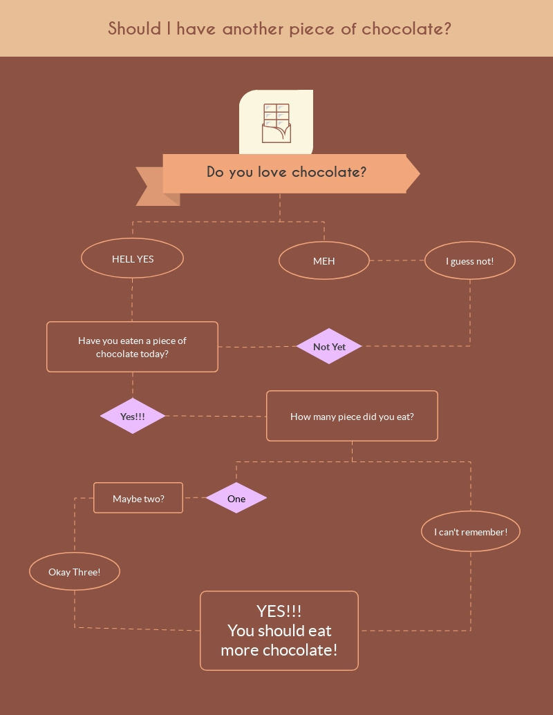 Chocolate Flowchart - Infographic Template