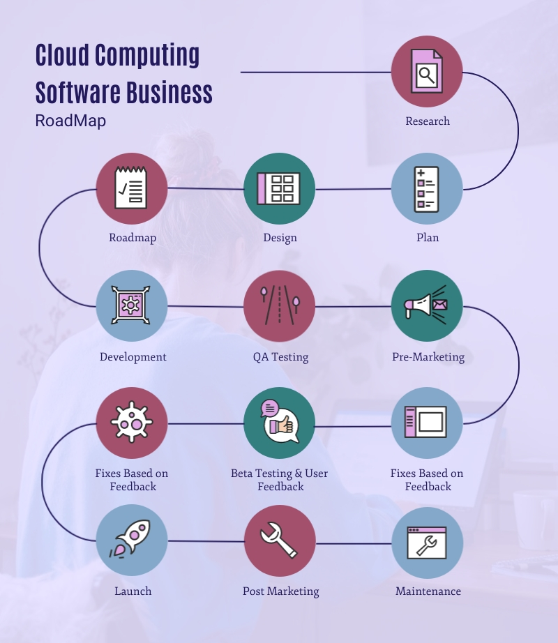Cloud Computing Software Roadmap - Infographic Template