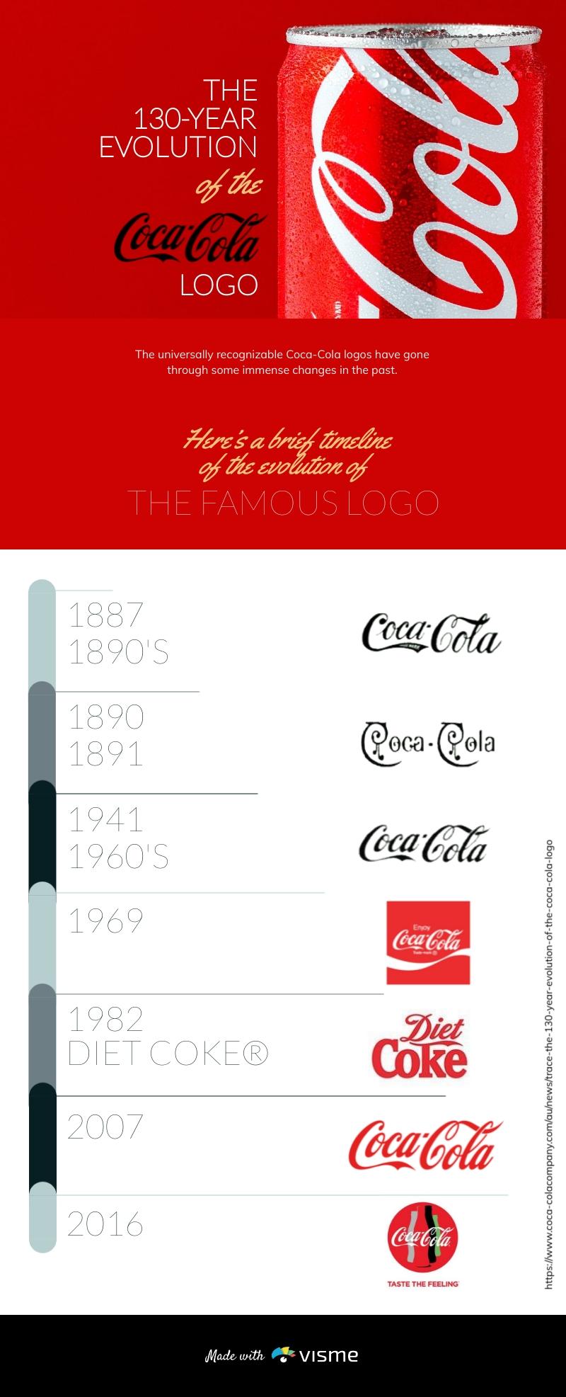 Coca Cola Logo Evolution Timeline Infographic Template