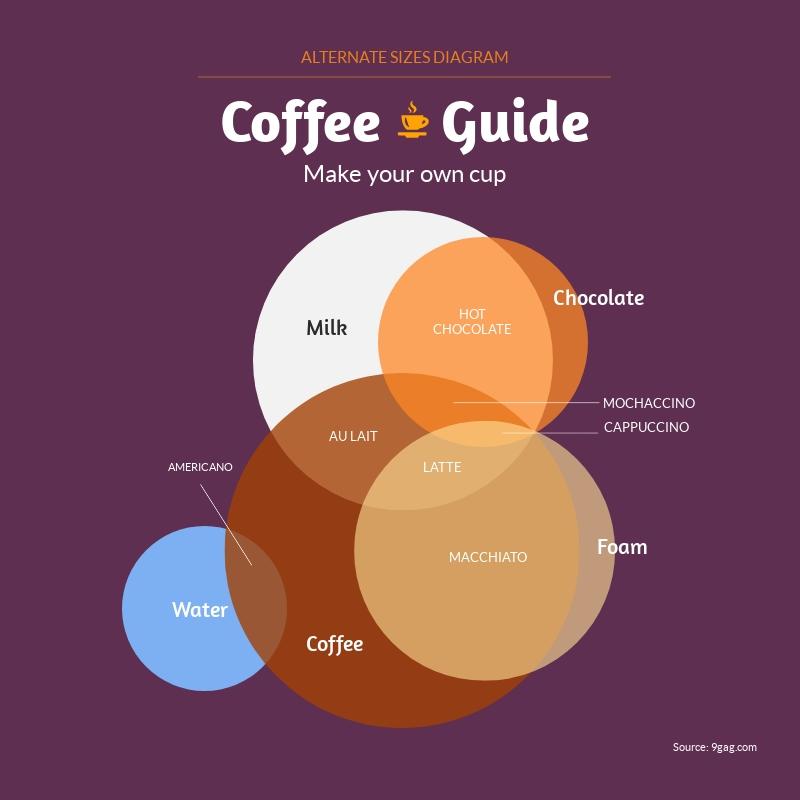 Coffee Guide Venn Diagram - Infographic Template