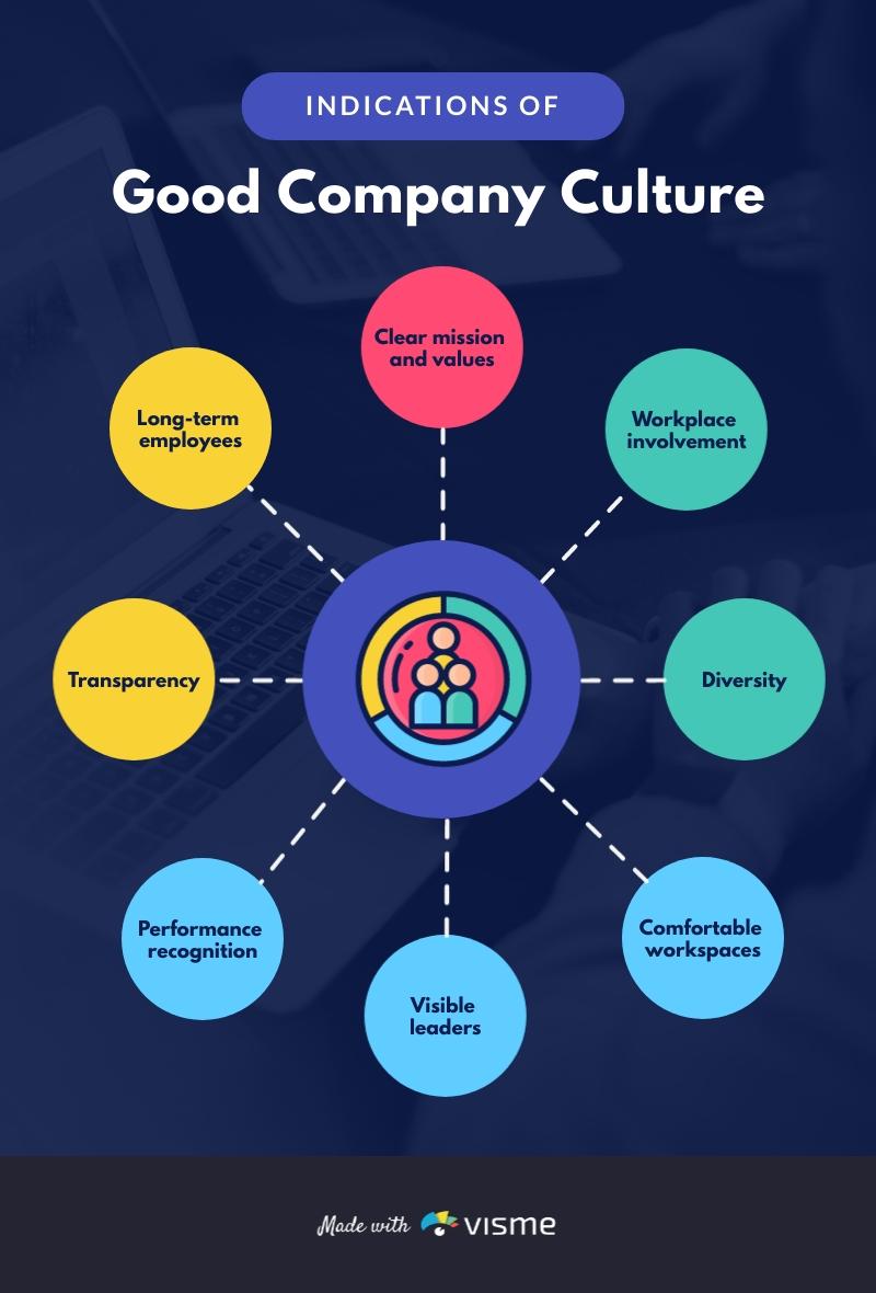 Company Culture Mind Map Template