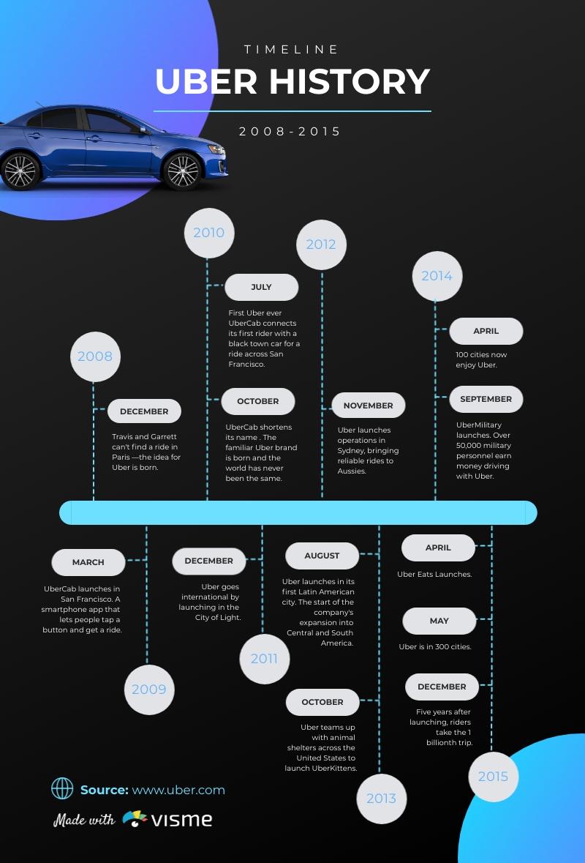 Company History Timeline