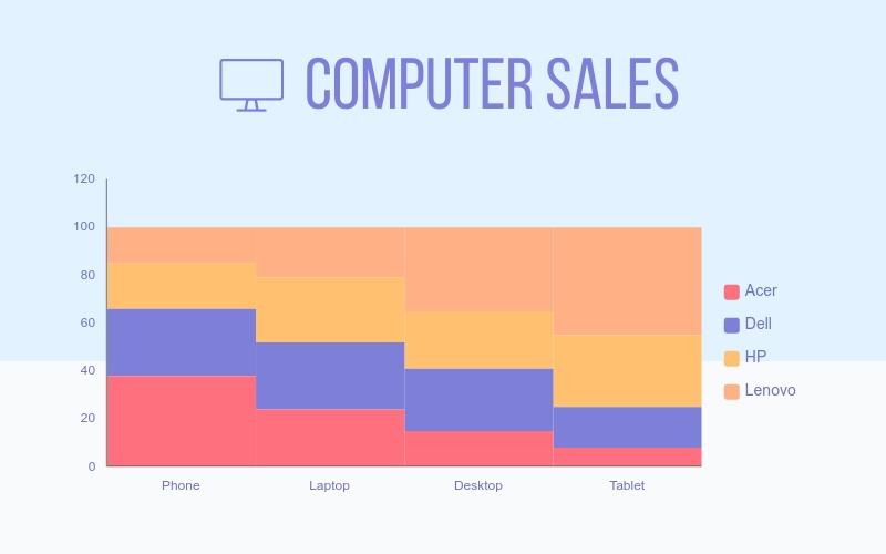 Computer Sales Mekko Chart - Infographic Template