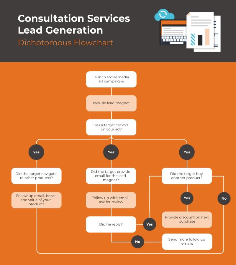 Consultation Services Lead Generation Dichotomous Flowchart