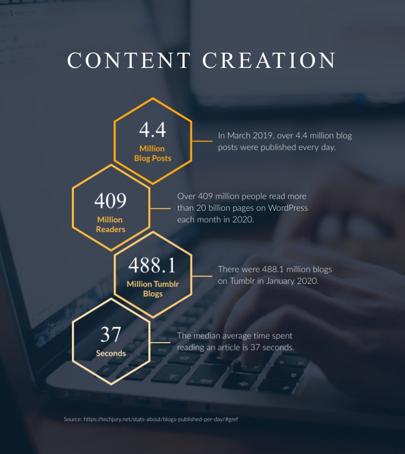 Content Creation Statistics - Infographic Template