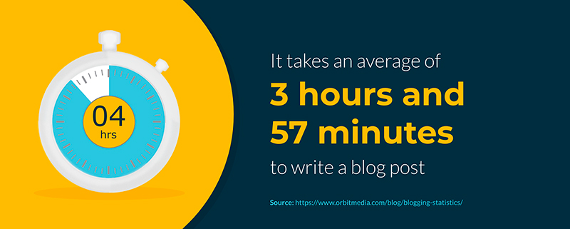 Blog Post Writing Time Statistic - Infographic Template