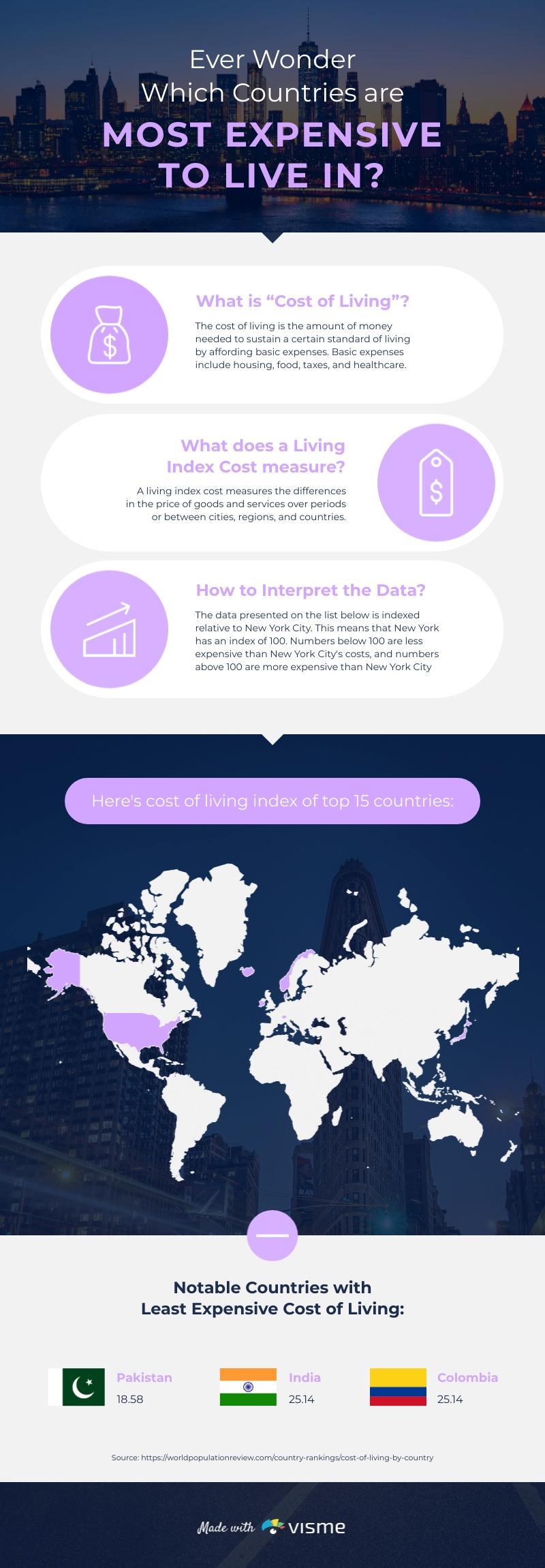 Cost of Living in 2021 Infographic Template
