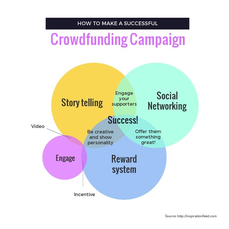 Crowdfunding Campaign Venn Diagram Template