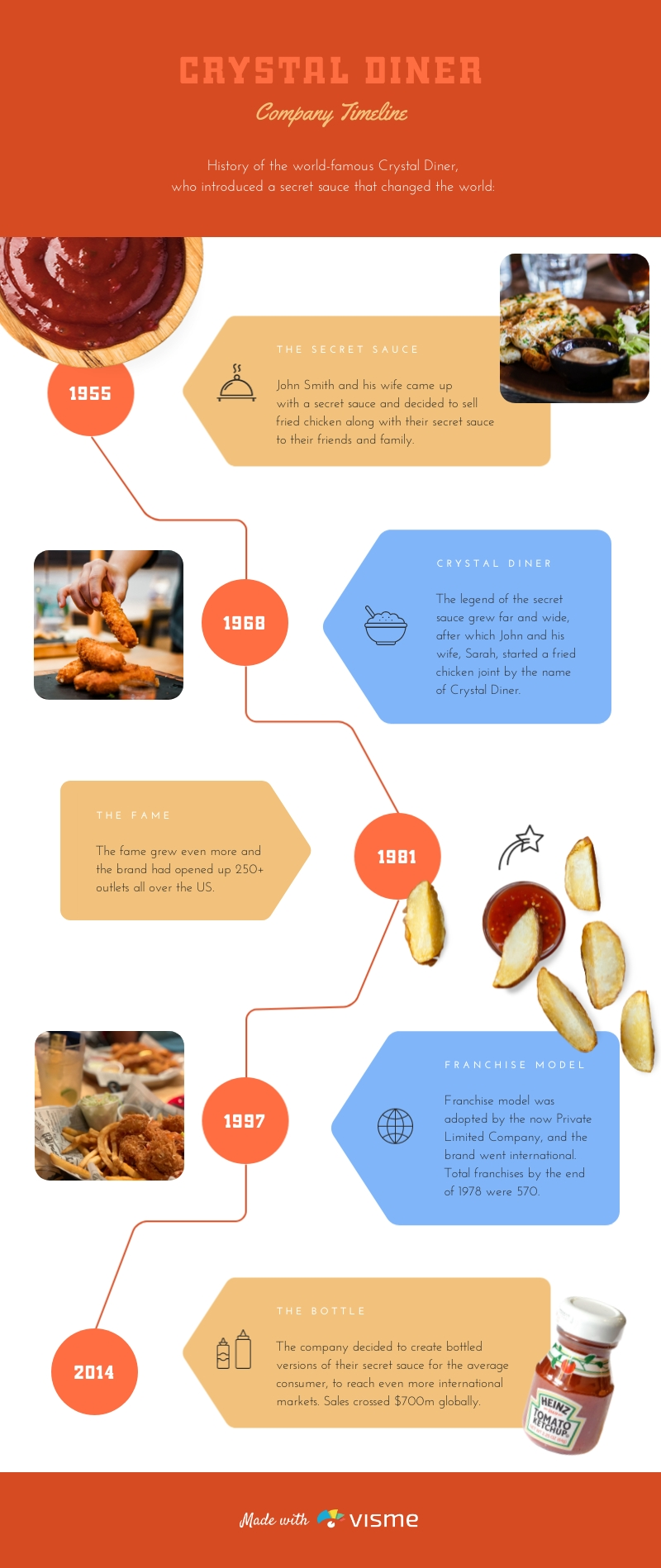 Crystal Diner Company Timeline Infographic Template