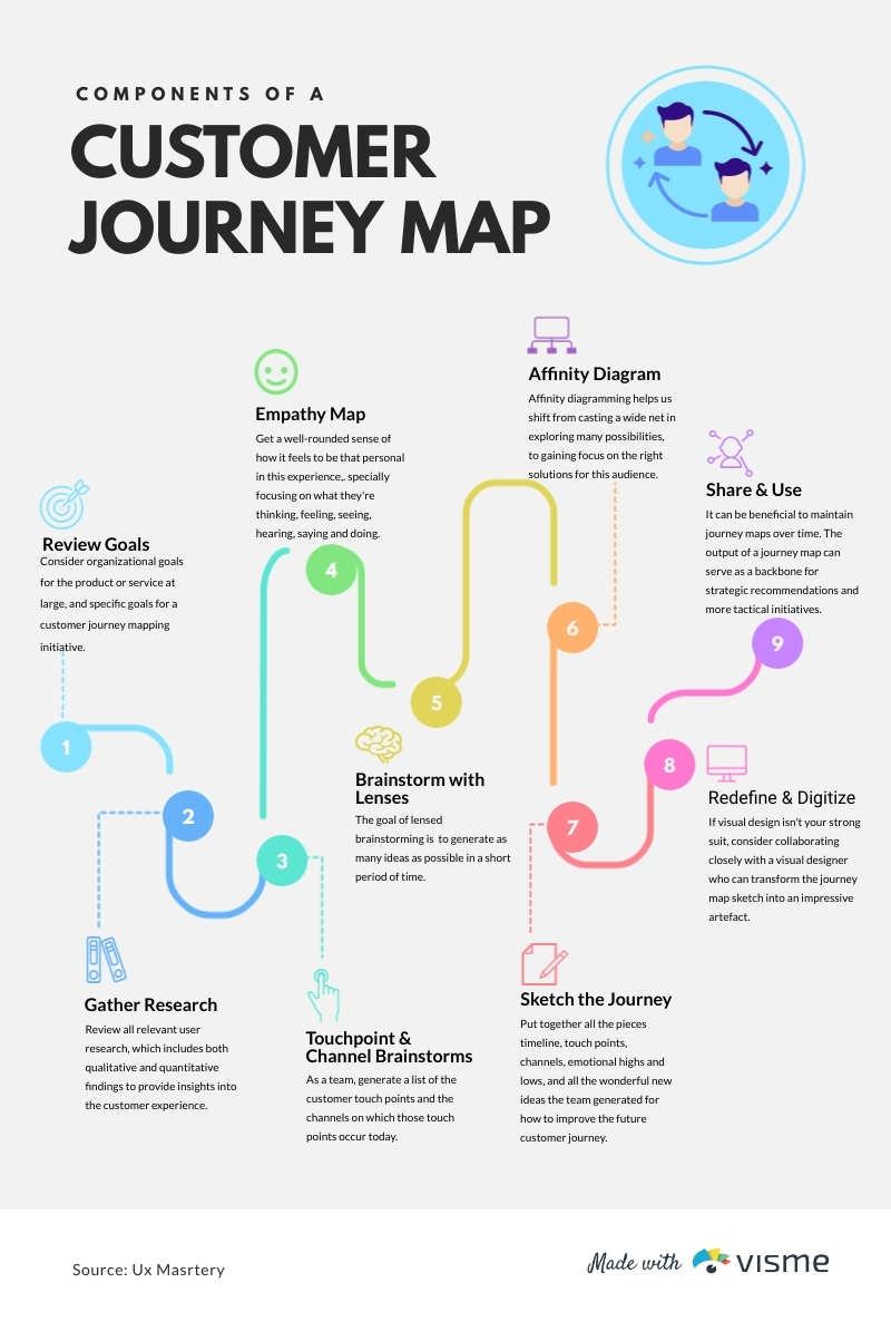 Customer Journey Map Timeline - Infographic Template
