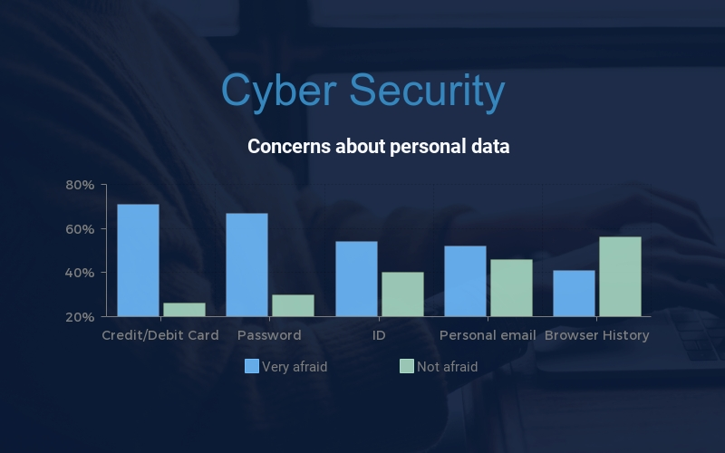 Cyber Security Bar Graph