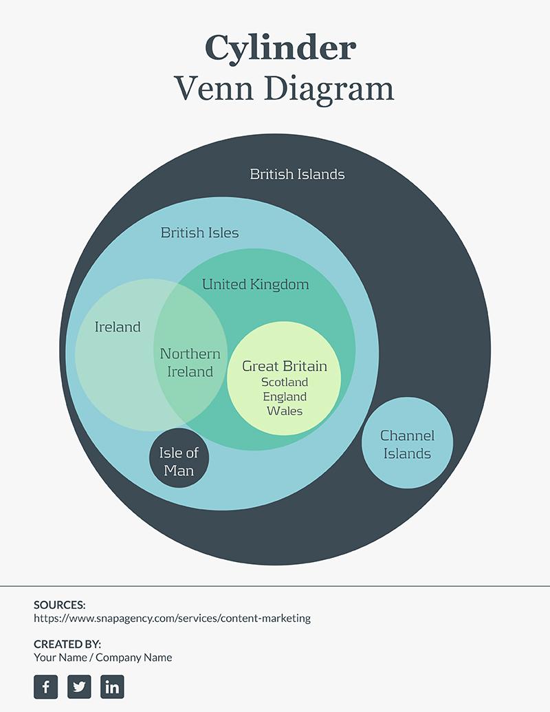 Cylinder Venn Diagram