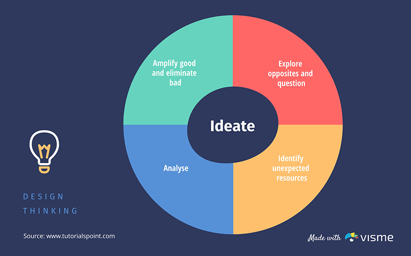 Design Thinking Ideate - Infographic Template