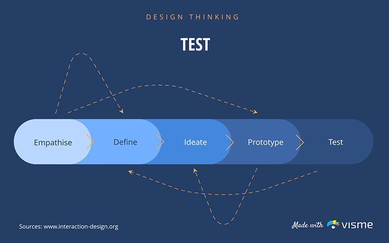 Design Thinking Test - Infographic Template